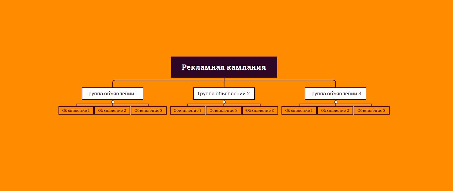 структурная схема рекламной кампании facebook ads 2