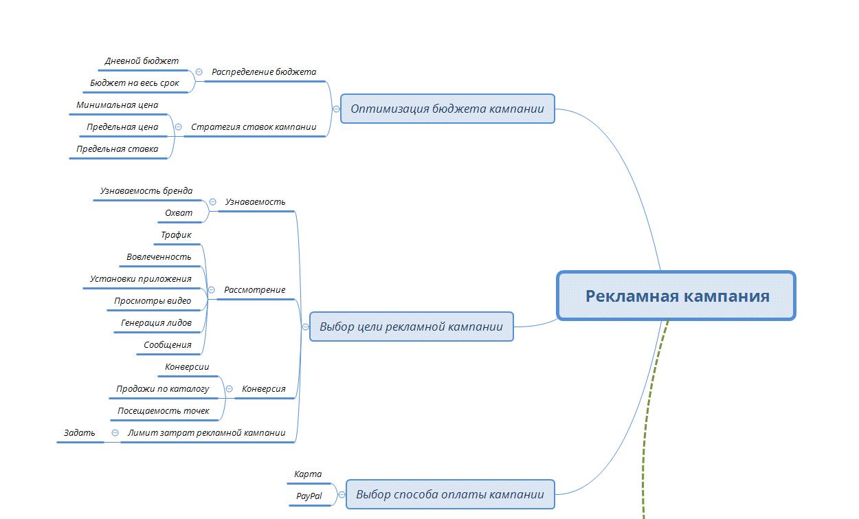 структурная схема рекламной кампании facebook ads 3